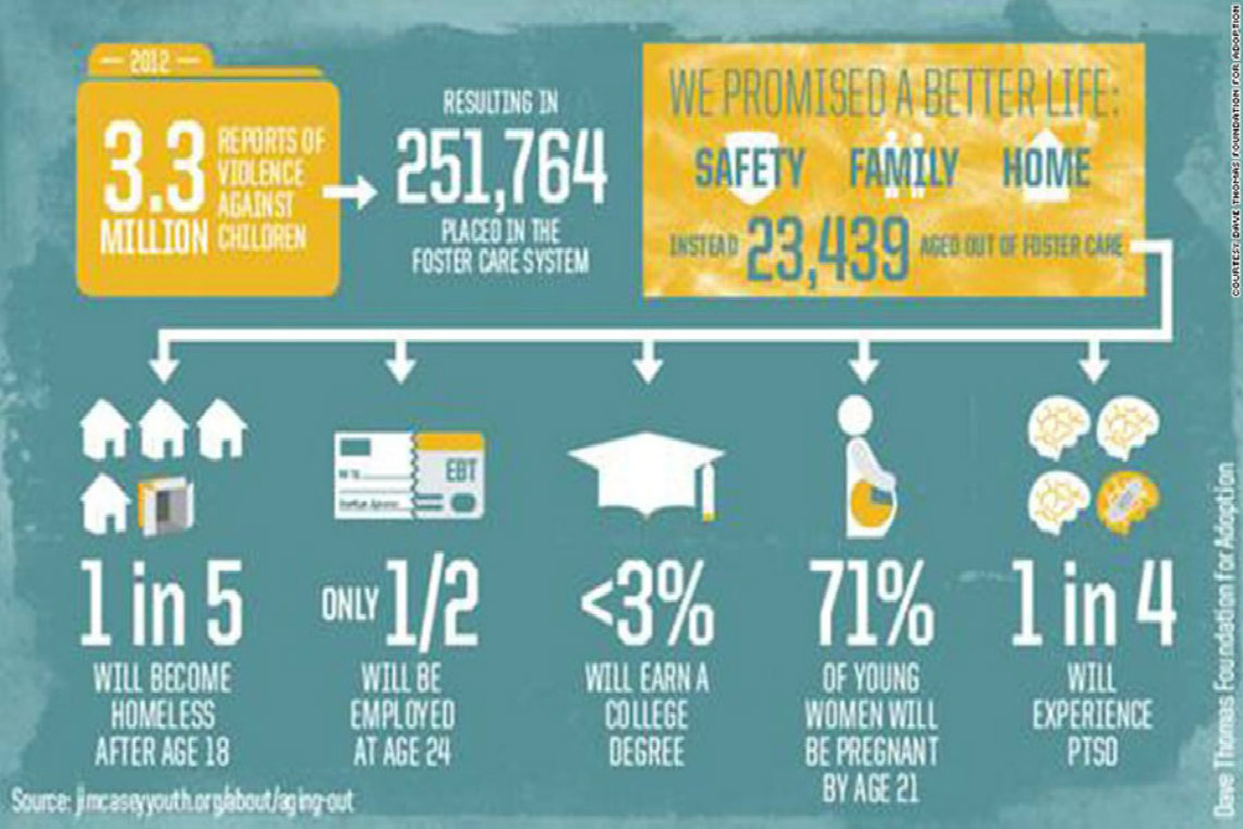 is the foster care system broken